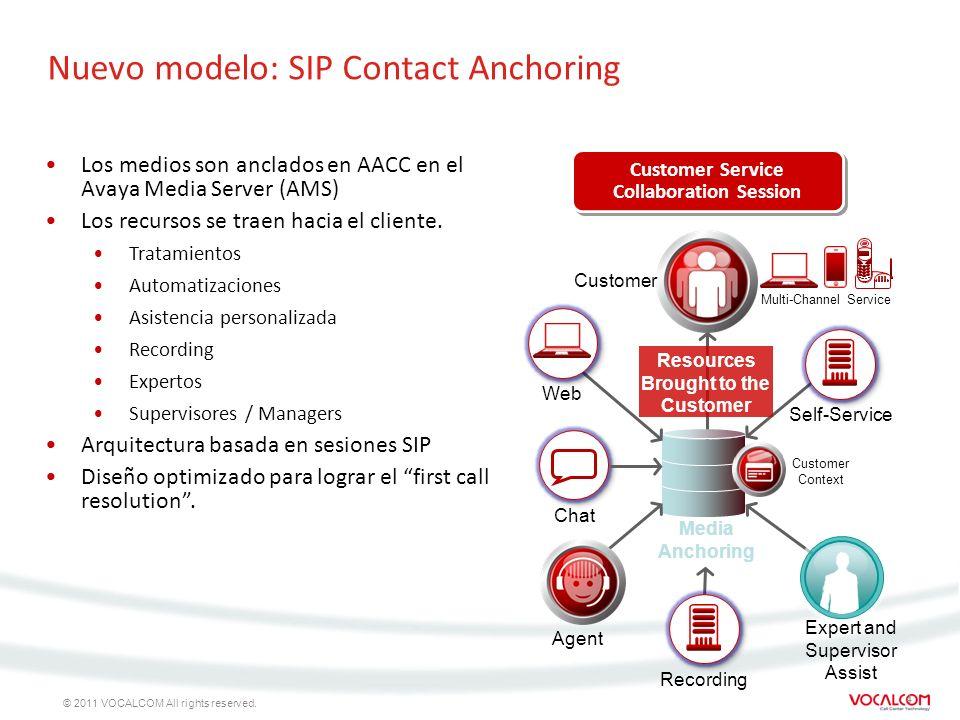 Nuevo modelo: SIP Contact Anchoring