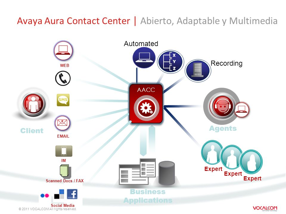 Avaya Aura Contact Center | Abierto, Adaptable y Multimedia