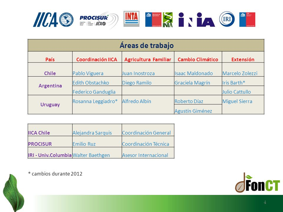 Áreas de trabajo País Coordinación IICA Agricultura Familiar