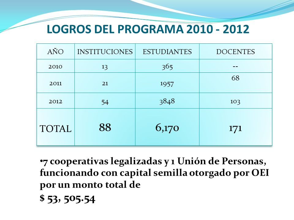 LOGROS DEL PROGRAMA 2010 - 2012 88 6,170 171 $ 53, 505.54 TOTAL