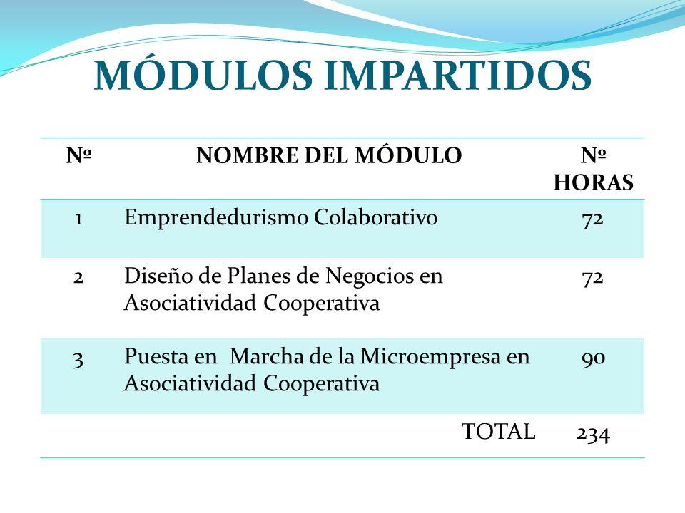 MÓDULOS IMPARTIDOS Nº NOMBRE DEL MÓDULO Nº HORAS 1