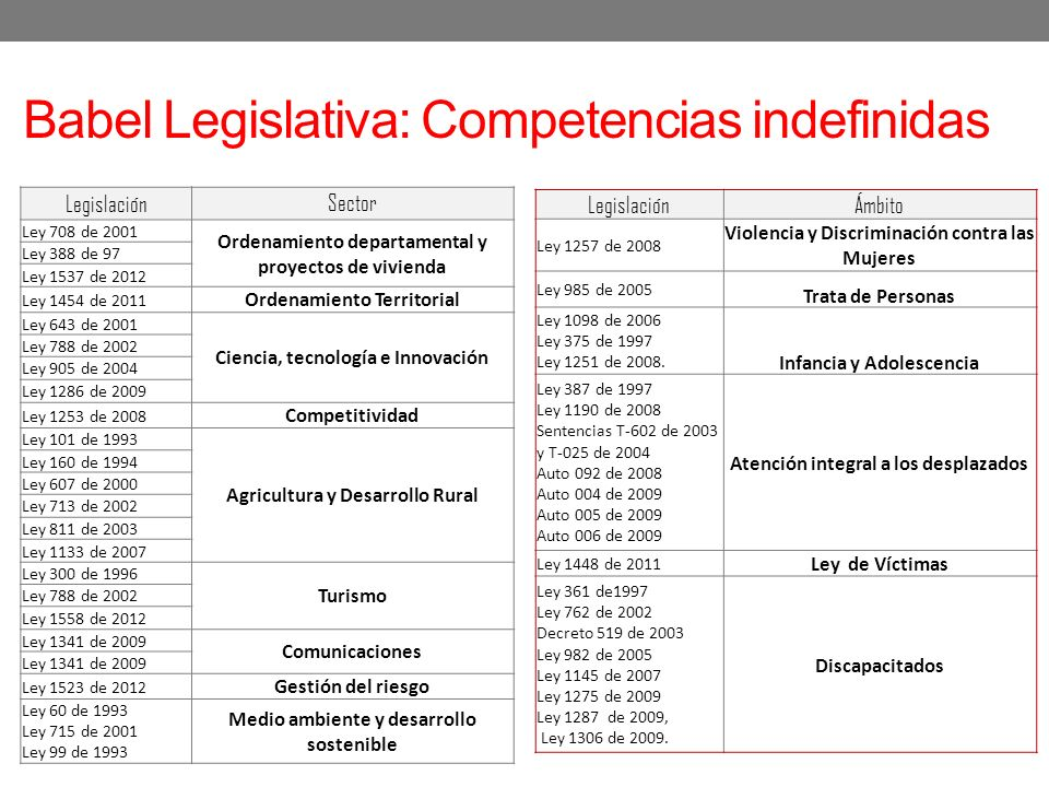 Babel Legislativa: Competencias indefinidas
