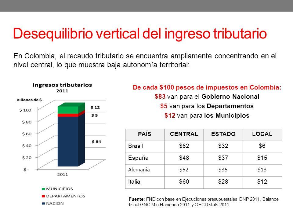 Desequilibrio vertical del ingreso tributario