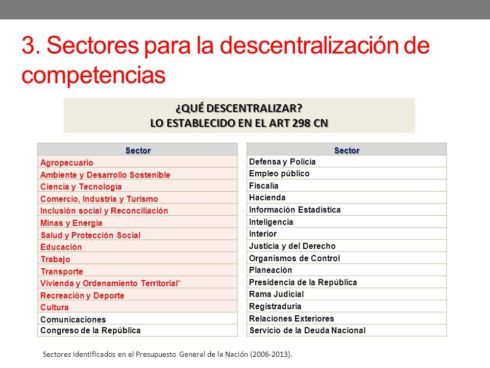 3. Sectores para la descentralización de competencias