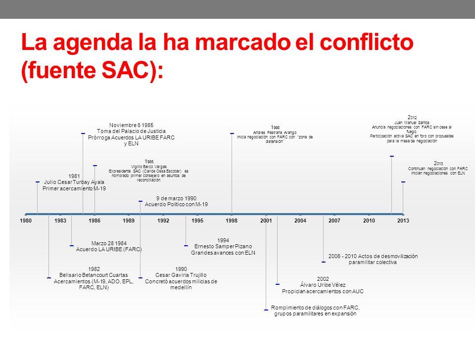 La agenda la ha marcado el conflicto (fuente SAC):