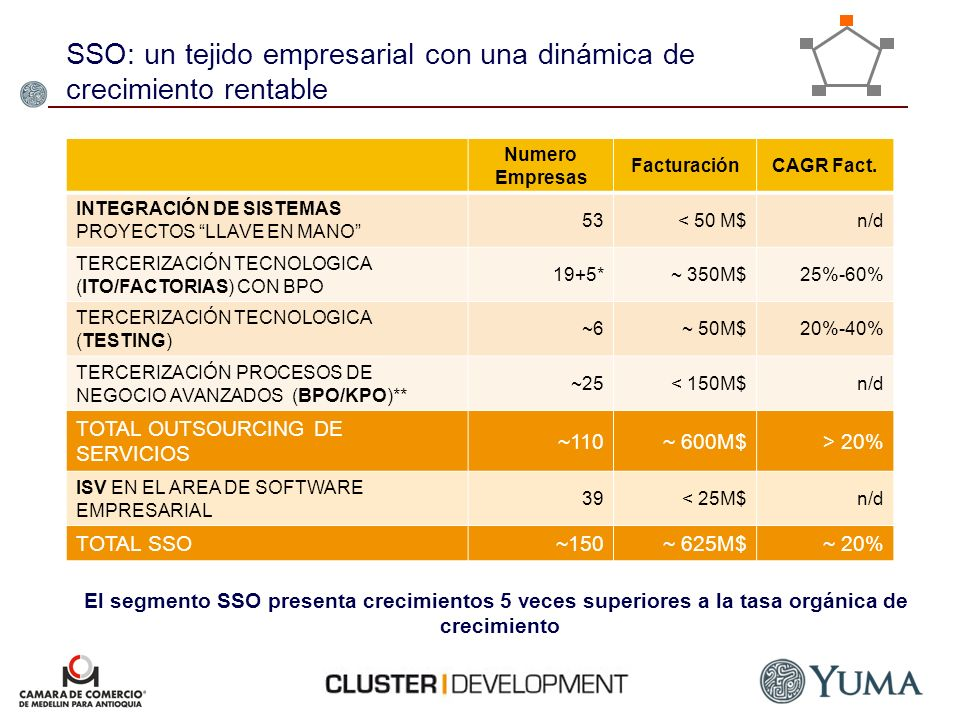 SSO: un tejido empresarial con una dinámica de crecimiento rentable
