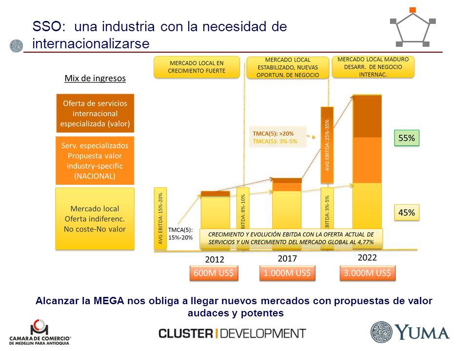 SSO: una industria con la necesidad de internacionalizarse