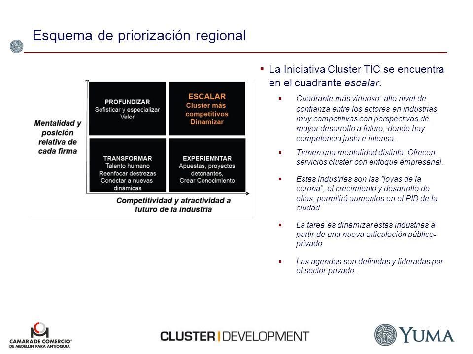 Esquema de priorización regional
