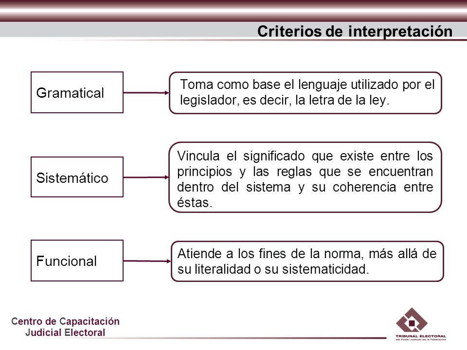 Criterios de interpretación