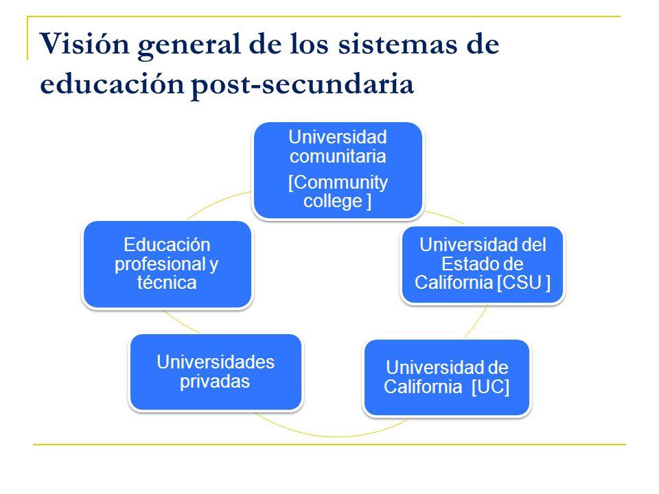 Visión general de los sistemas de educación post-secundaria