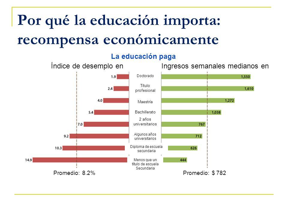 Por qué la educación importa: recompensa económicamente