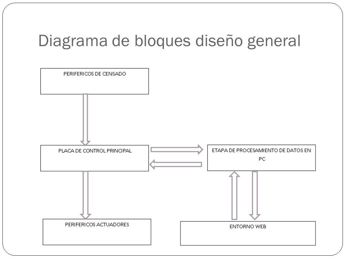 Diagrama de bloques diseño general