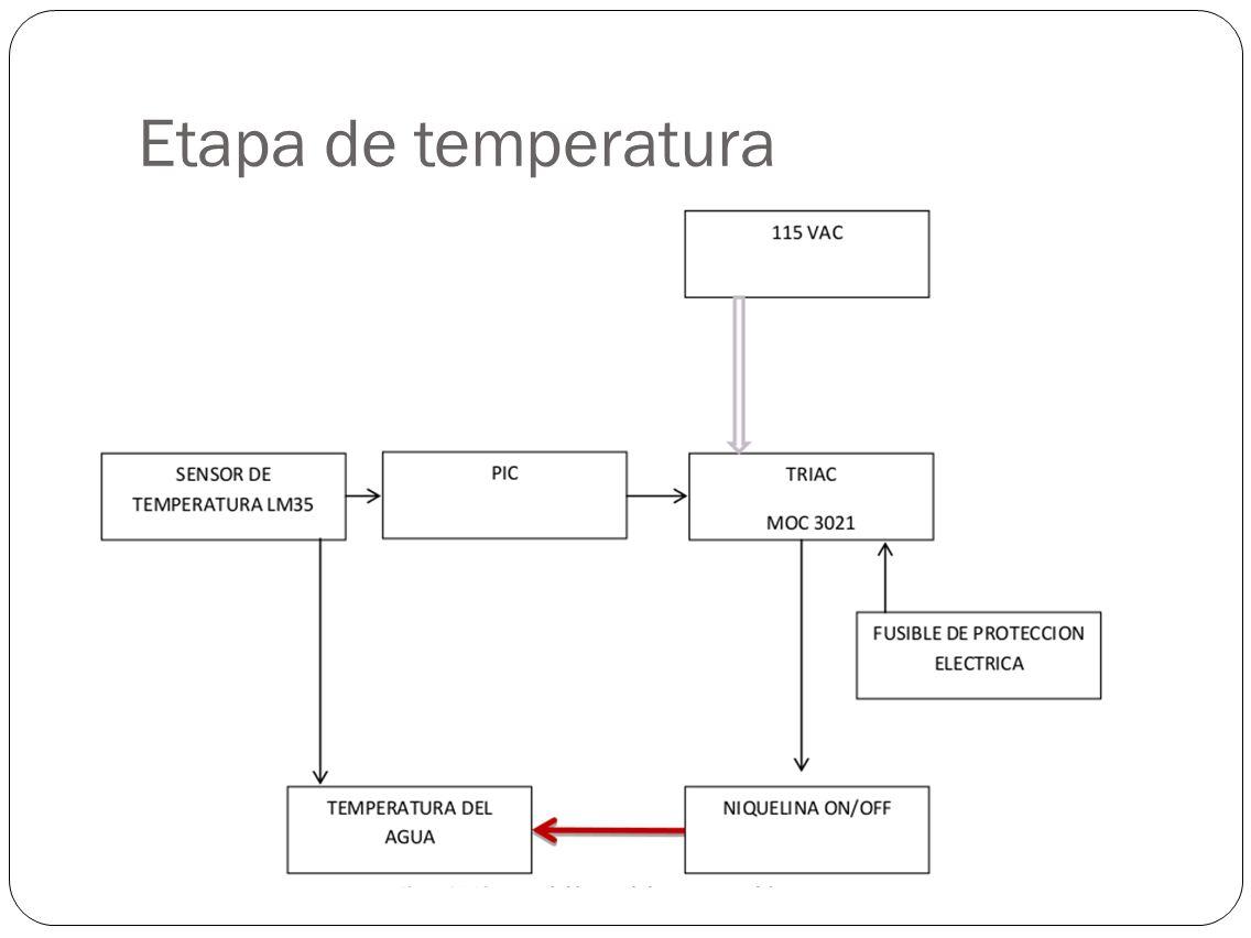 Etapa de temperatura