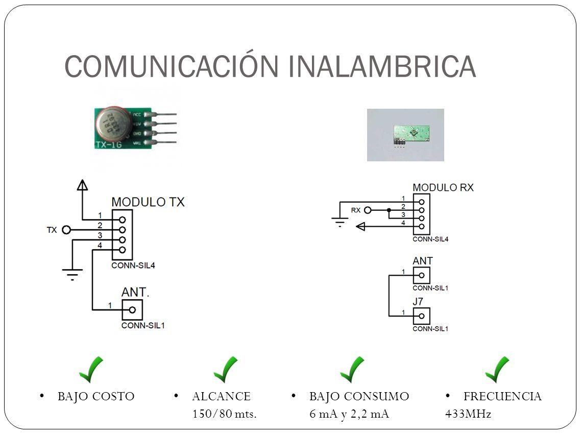 COMUNICACIÓN INALAMBRICA