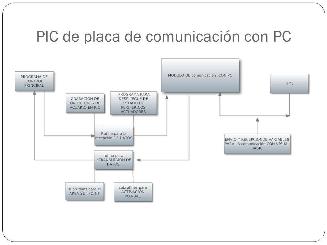 PIC de placa de comunicación con PC