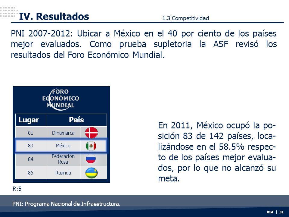 IV. Resultados 1.3 Competitividad.