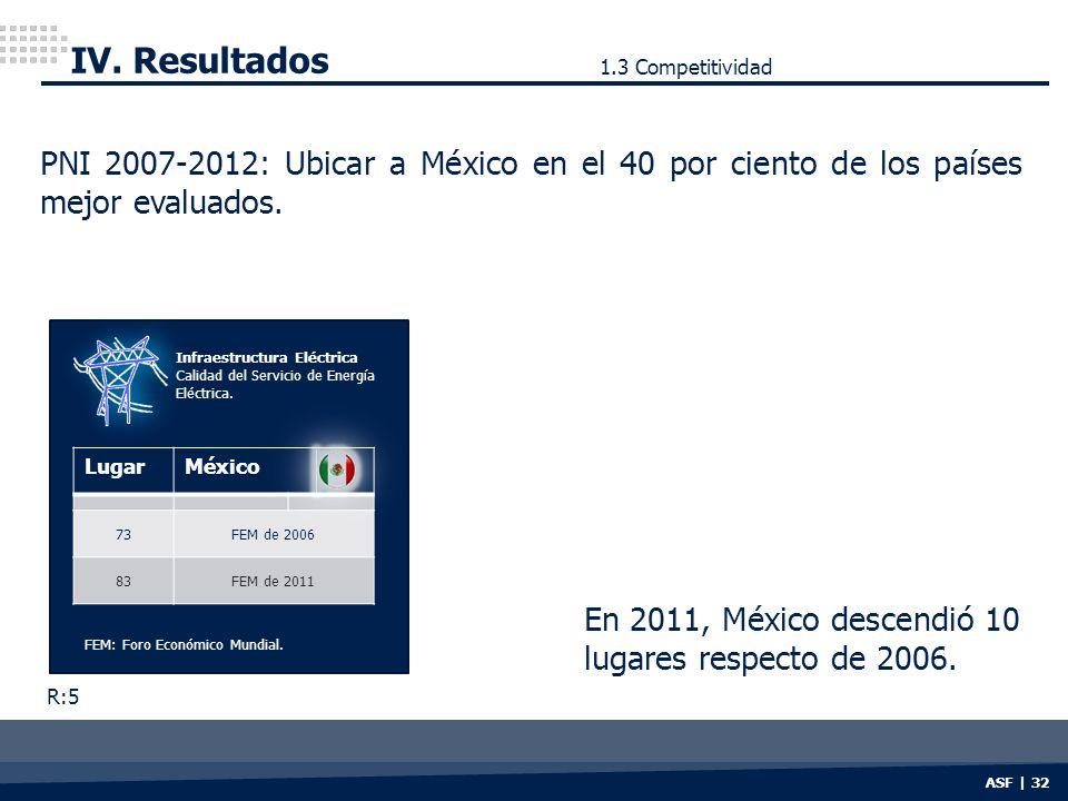 IV. Resultados 1.3 Competitividad. PNI 2007-2012: Ubicar a México en el 40 por ciento de los países mejor evaluados.
