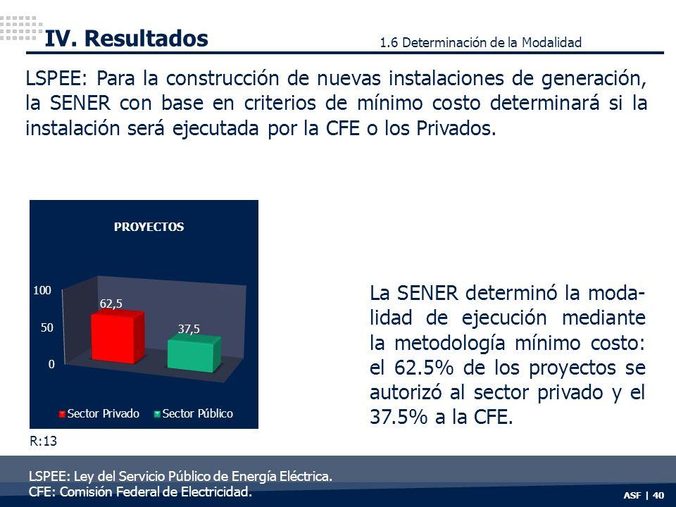 IV. Resultados 1.6 Determinación de la Modalidad.
