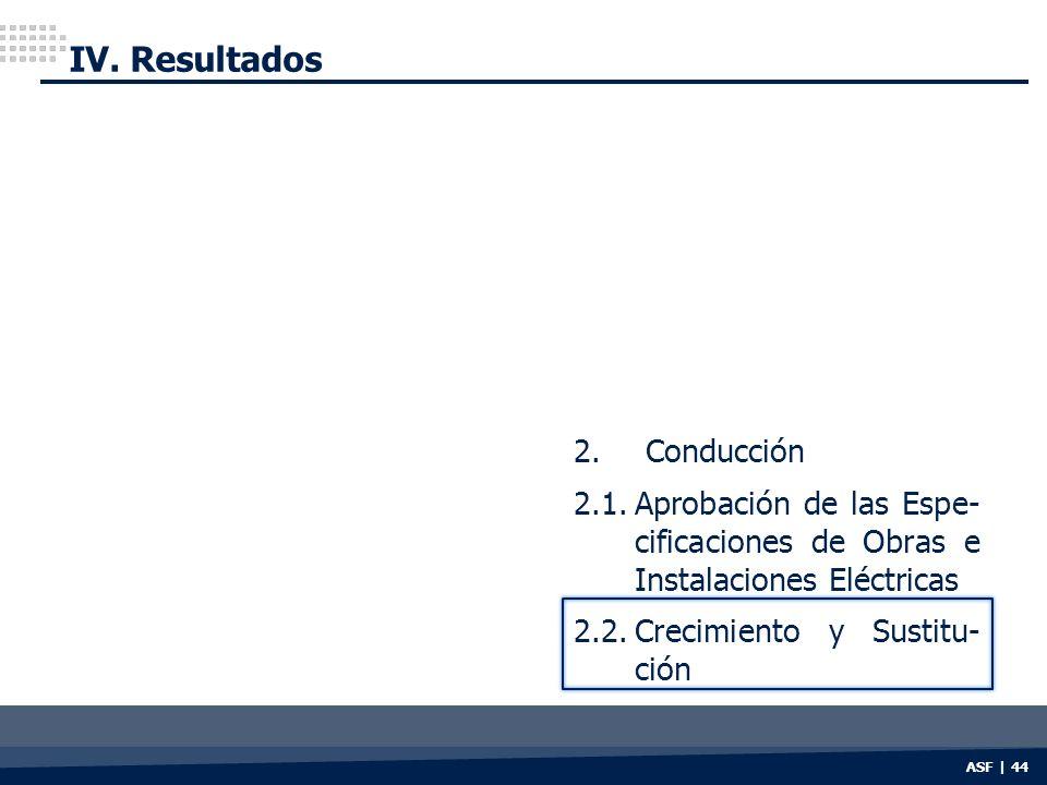 IV. Resultados 2. Conducción