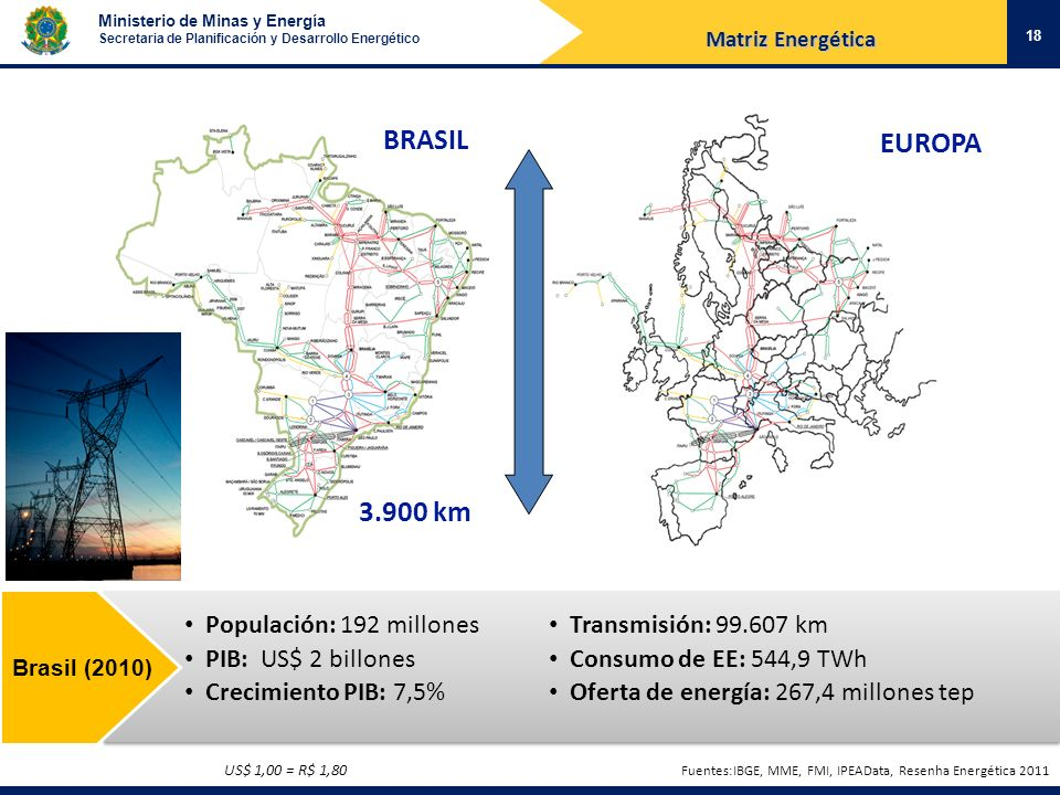BRASIL EUROPA 3.900 km Populación: 192 millones PIB: US$ 2 billones