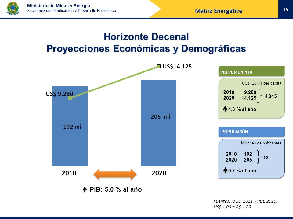 Horizonte Decenal Proyecciones Económicas y Demográficas