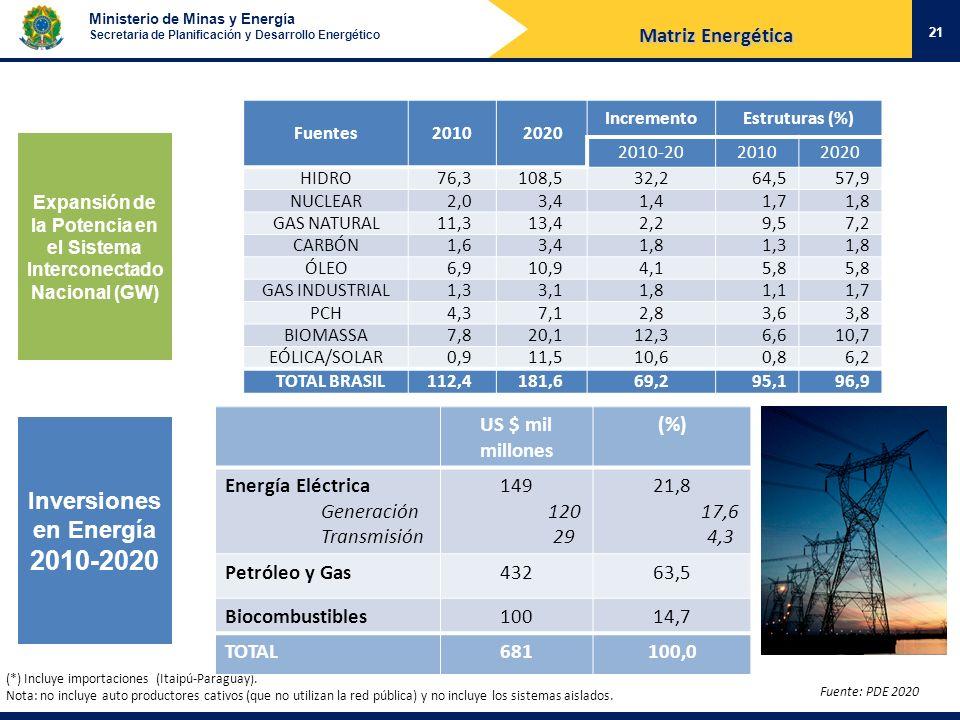 2010-2020 Inversiones en Energía Matriz Energética US $ mil millones
