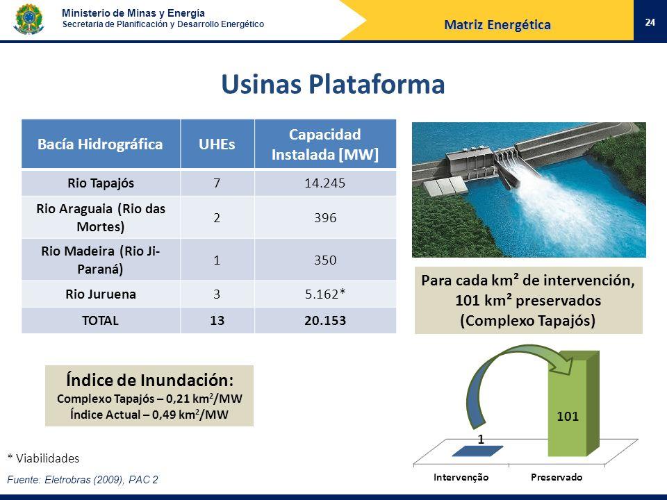 Usinas Plataforma Índice de Inundación: Bacía Hidrográfica UHEs