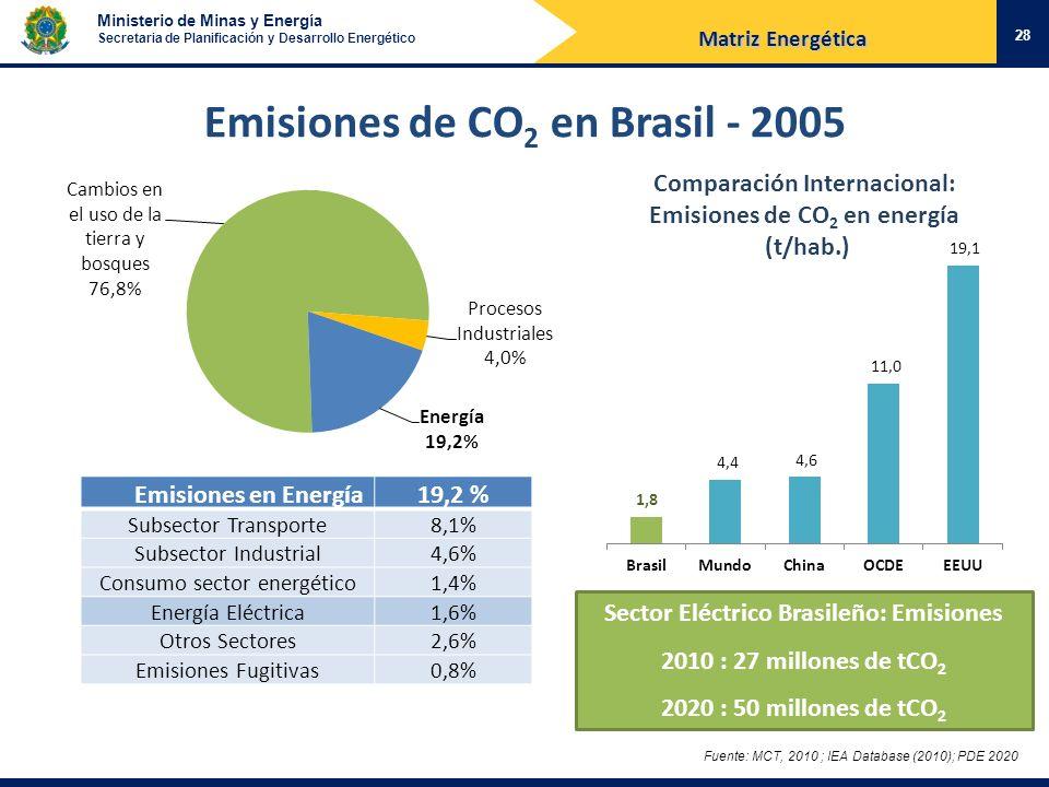 Emisiones de CO2 en Brasil - 2005