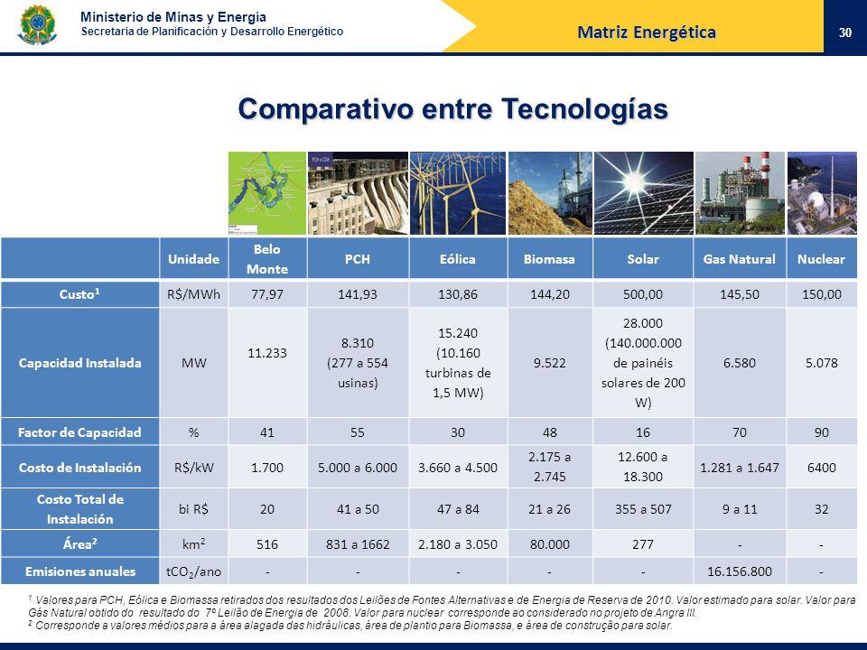 Costo Total de Instalación