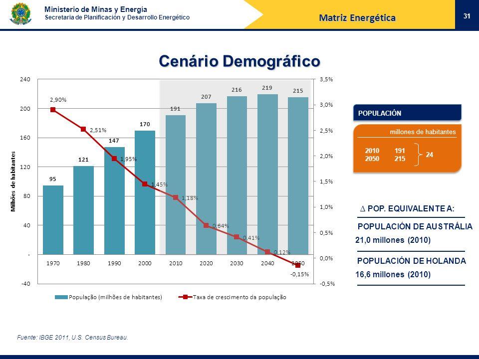 Cenário Demográfico Matriz Energética ∆ POP. EQUIVALENTE A:
