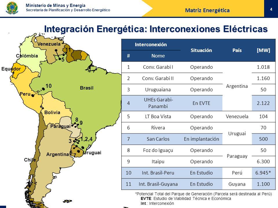 Integración Energética: Interconexiones Eléctricas
