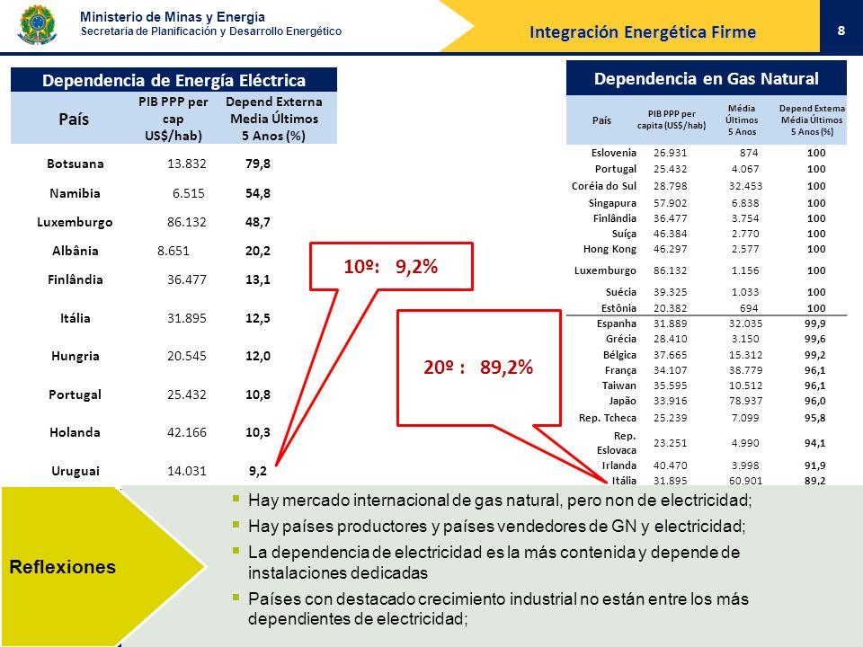 10º: 9,2% 20º : 89,2% Integración Energética Firme