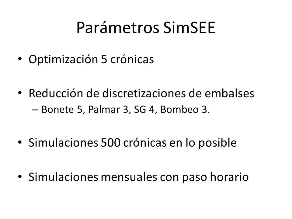 Parámetros SimSEE Optimización 5 crónicas