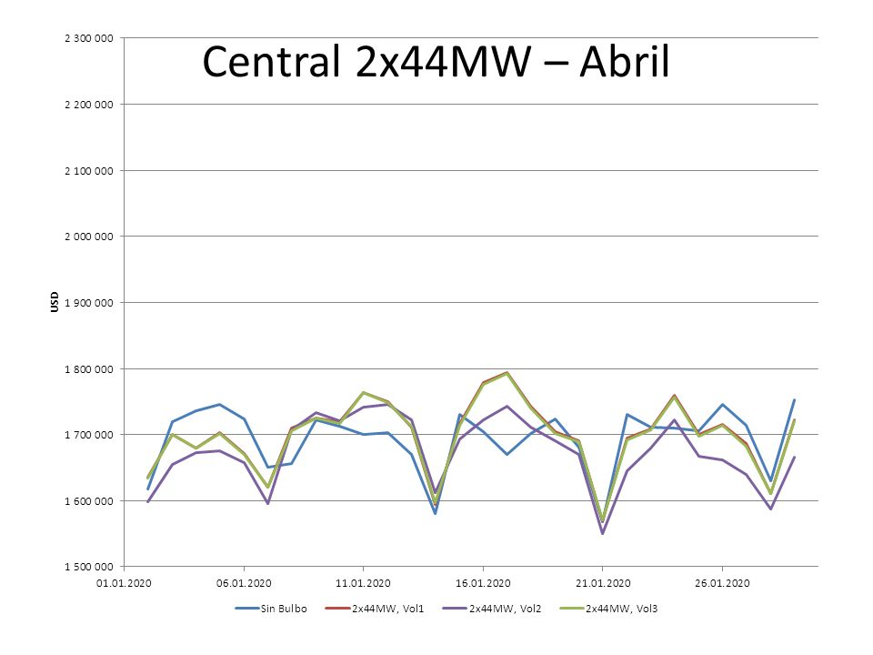 Central 2x44MW – Abril