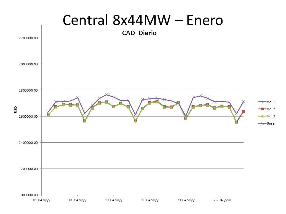 Central 8x44MW – Enero