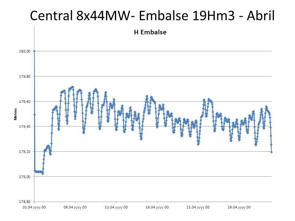 Central 8x44MW- Embalse 19Hm3 - Abril