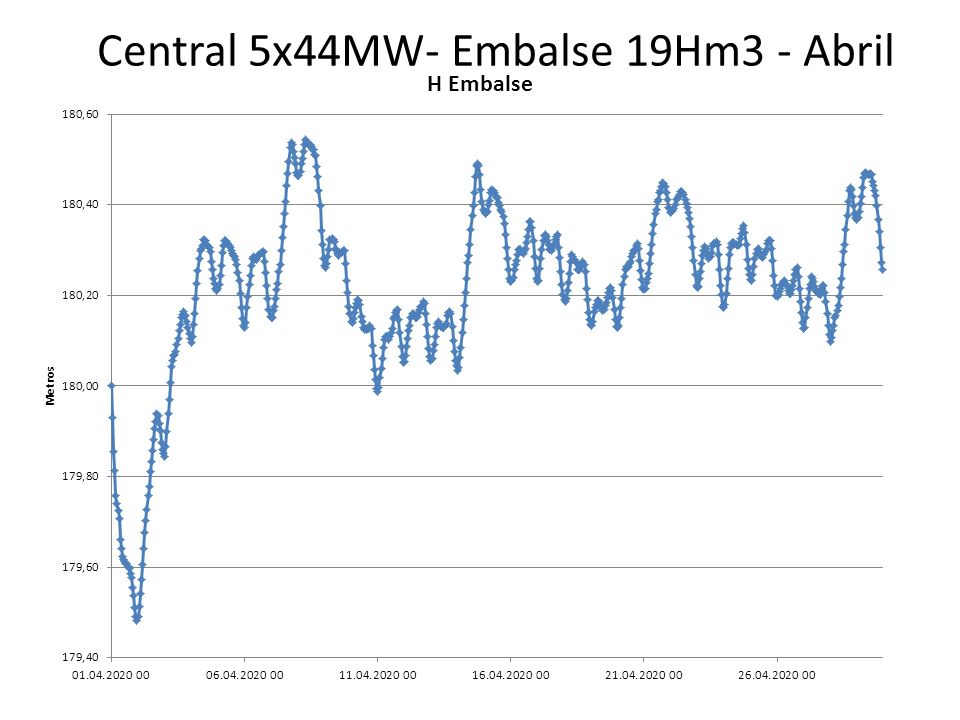 Central 5x44MW- Embalse 19Hm3 - Abril