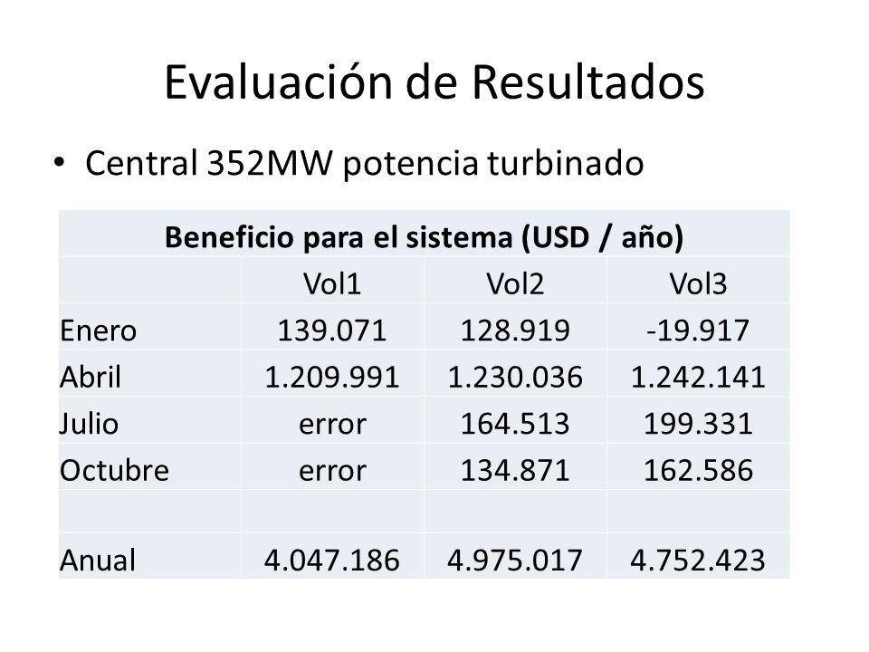 Evaluación de Resultados