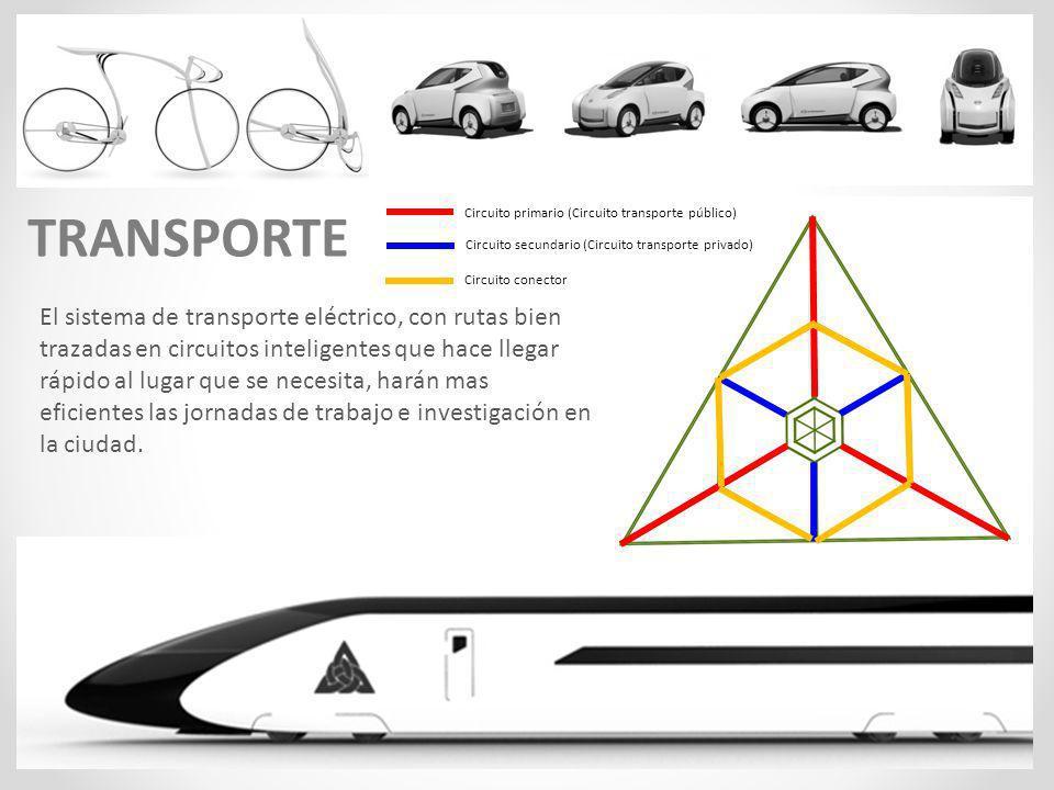 TRANSPORTE Circuito primario (Circuito transporte público) Circuito secundario (Circuito transporte privado)