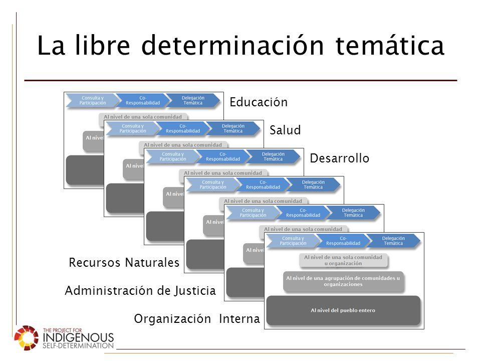 La libre determinación temática
