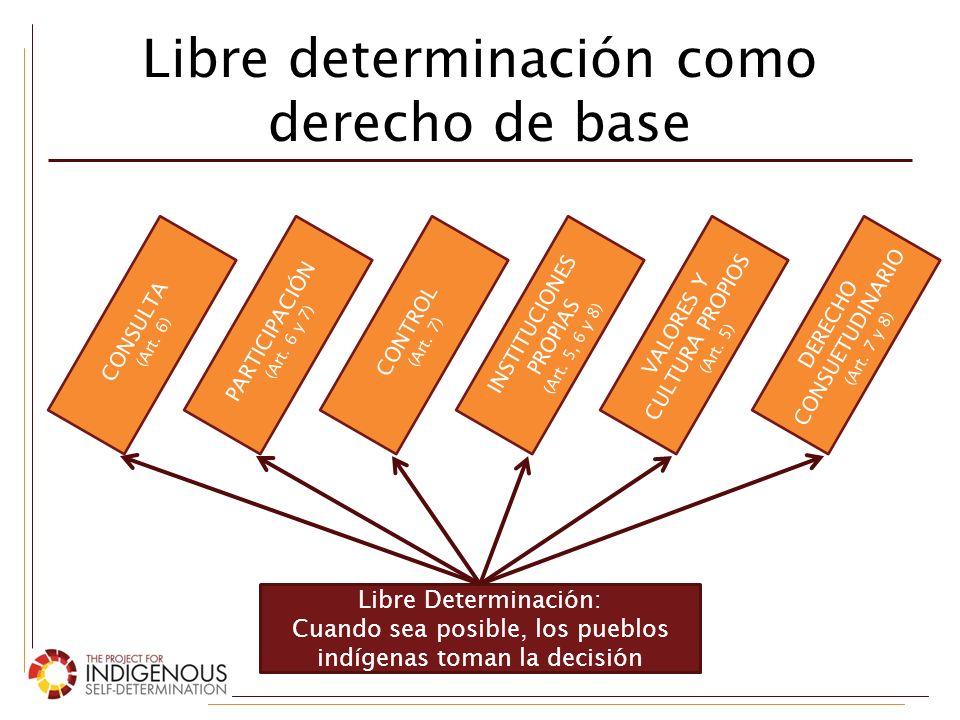 Libre determinación como derecho de base