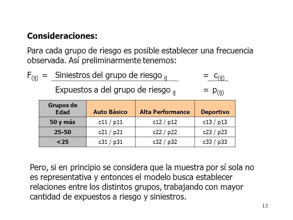 F(ij) = Siniestros del grupo de riesgo ij = c(ij)