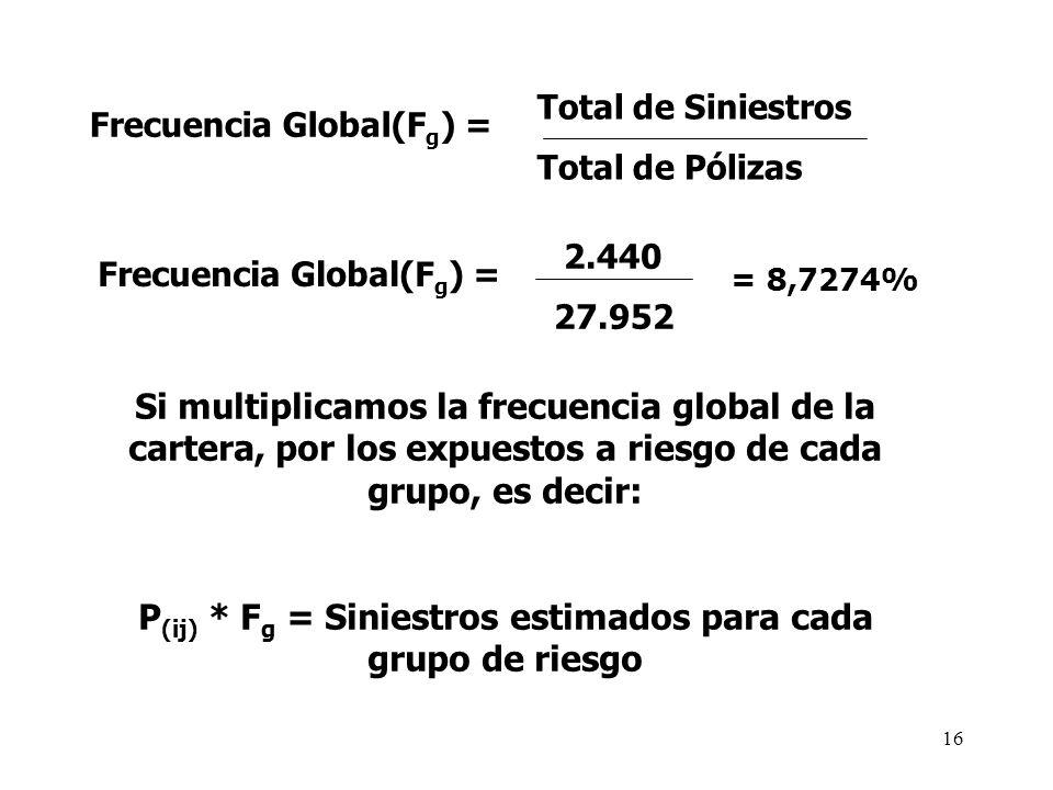 P(ij) * Fg = Siniestros estimados para cada grupo de riesgo