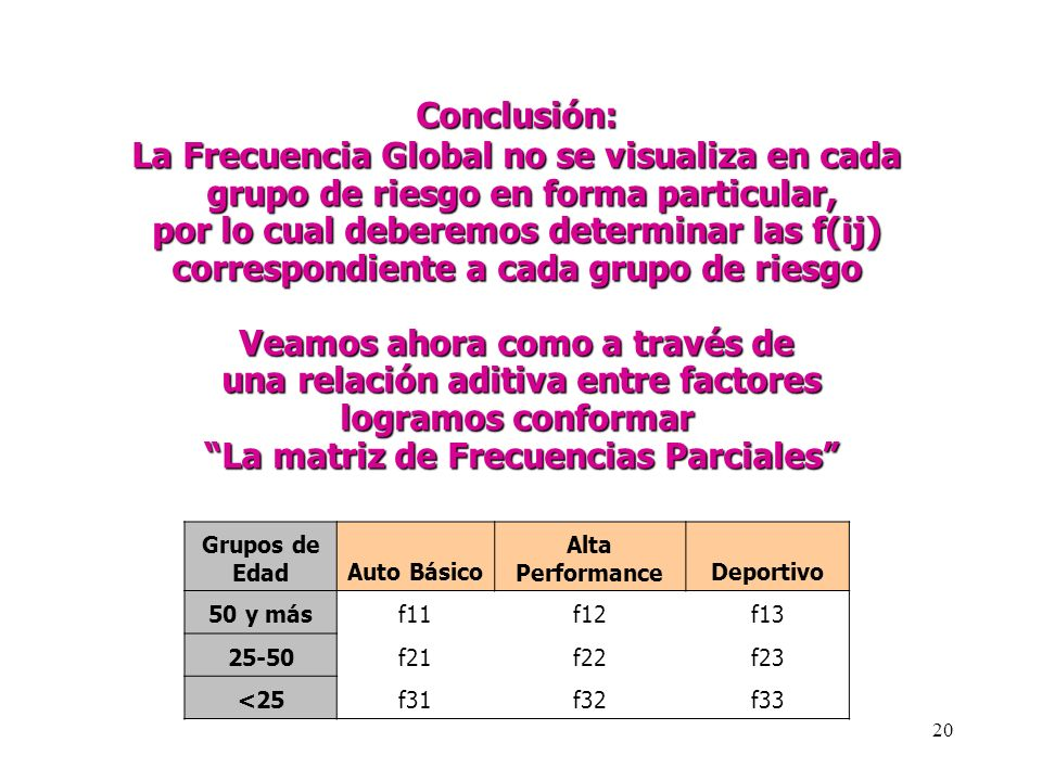 La Frecuencia Global no se visualiza en cada