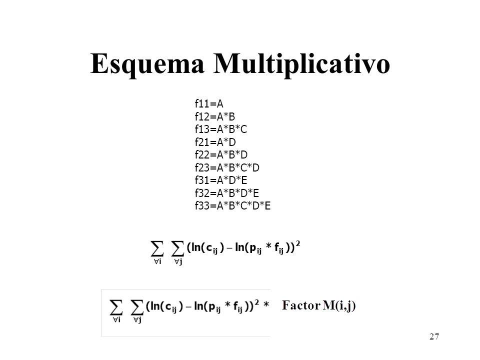 Esquema Multiplicativo