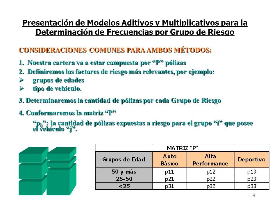 Presentación de Modelos Aditivos y Multiplicativos para la Determinación de Frecuencias por Grupo de Riesgo