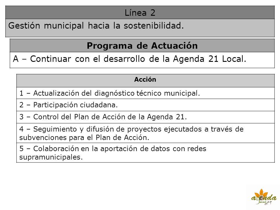 Gestión municipal hacia la sostenibilidad. Programa de Actuación