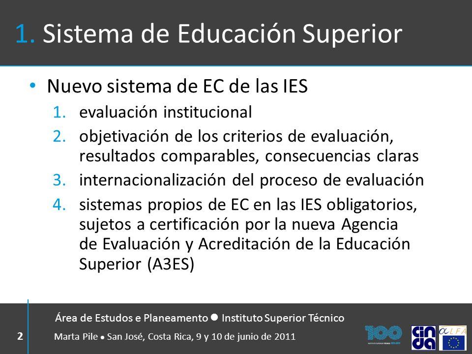 1. Sistema de Educación Superior