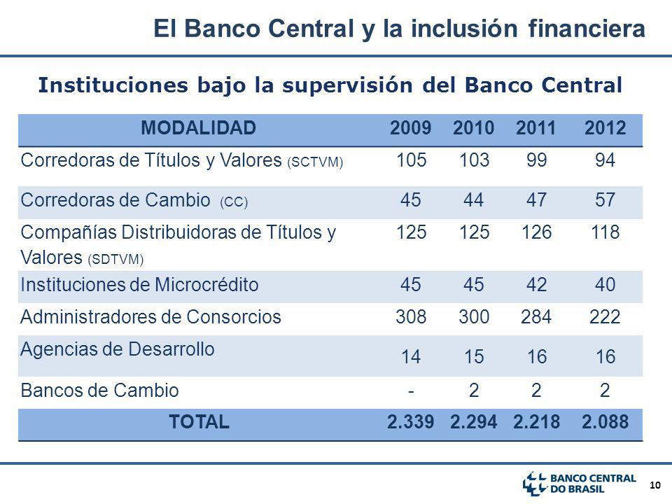 Instituciones bajo la supervisión del Banco Central