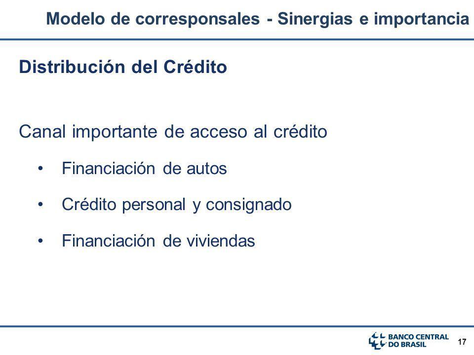 Distribución del Crédito